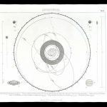 1874 Astronomy Print Solar System Chart Map Planet Orbits Earth Sun Regarding Printable Map Of The Solar System