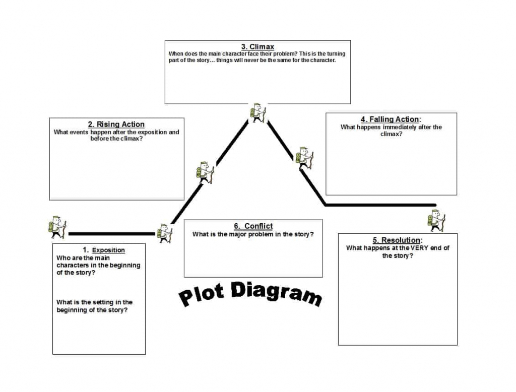 45 Professional Plot Diagram Templates (Plot Pyramid) ᐅ Template Lab regarding Free Printable Story Map