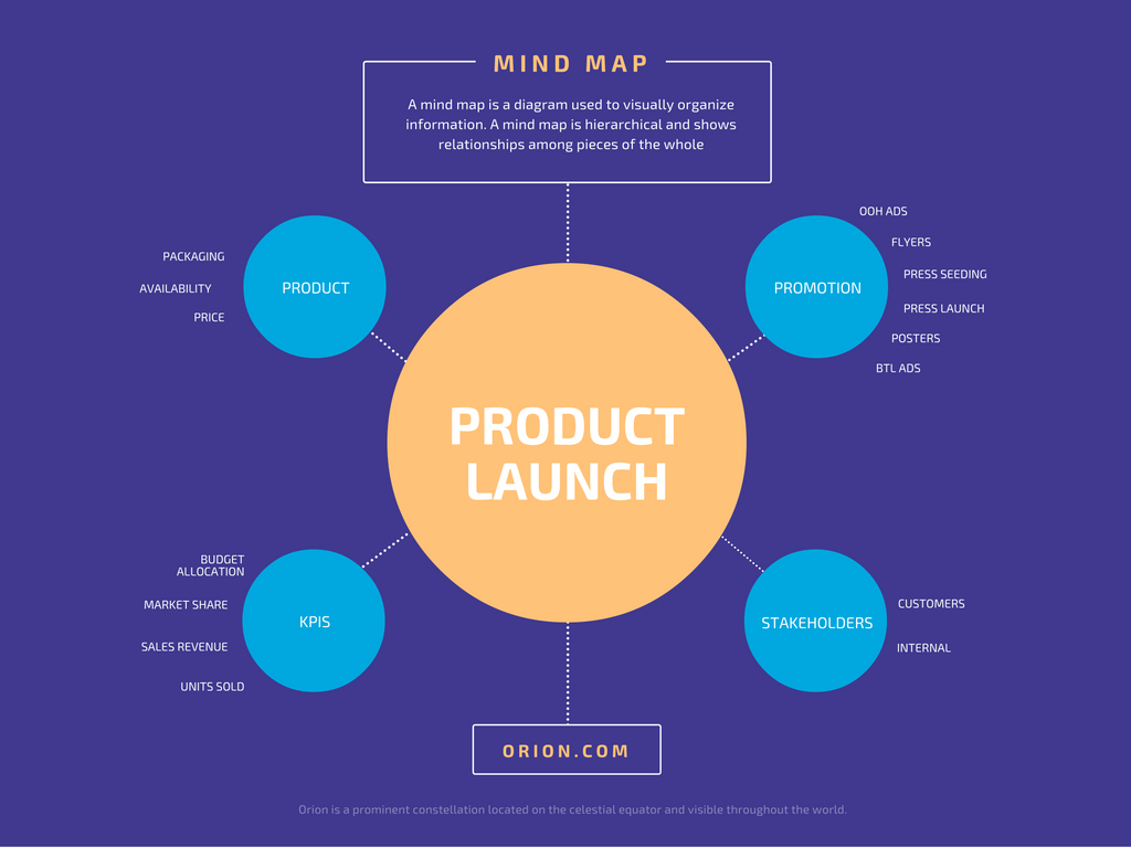 Free Mind Map Maker & Editable Mind Map Examples | Canva with regard to Free Printable Circle Map Template