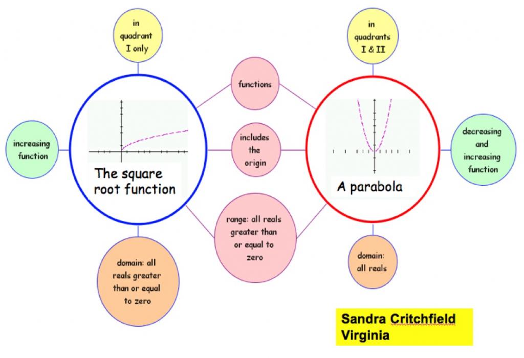 Gchs Tlc / Double Bubble Maps for Double Bubble Map Printable
