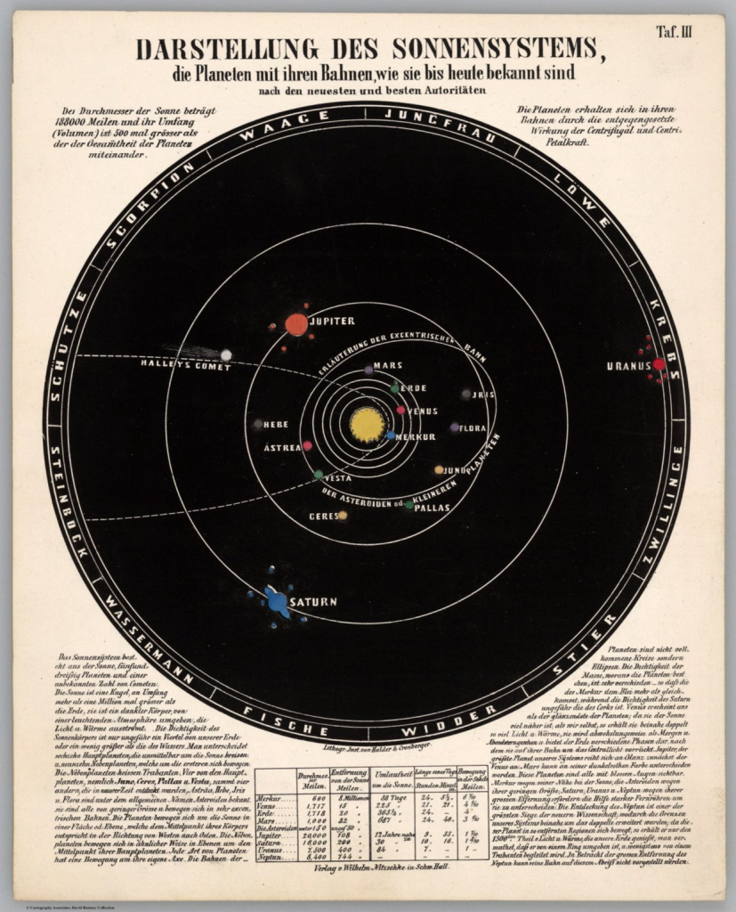 Taf. Iii. Representation Of The Solar System, The Planets And Their with regard to Printable Map Of The Solar System