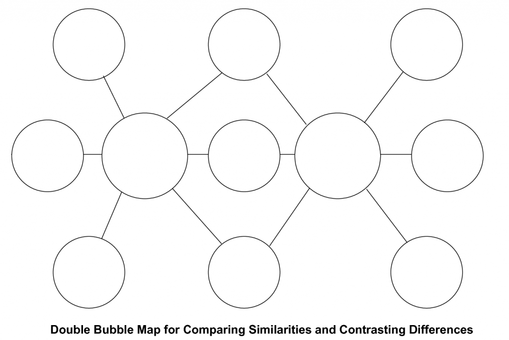 The Coloured Glass Classroom: Double Bubble - Similarities And with regard to Double Bubble Thinking Map Printable