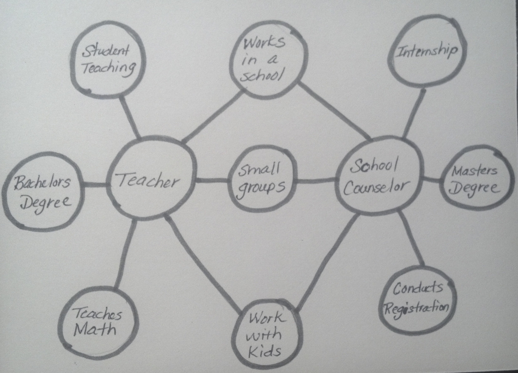 Thinking Maps | Savvy School Counselor with Double Bubble Thinking Map Printable