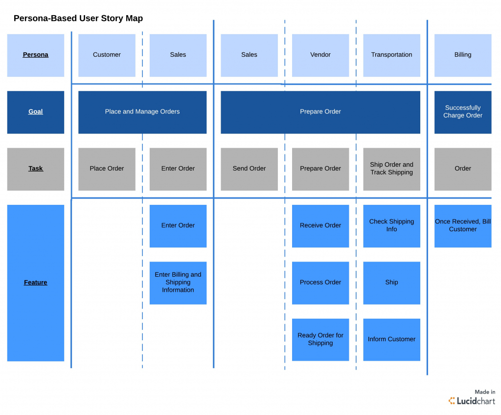 User Story Mapping And How To Use It | Lucidchart with regard to Free Printable Story Map