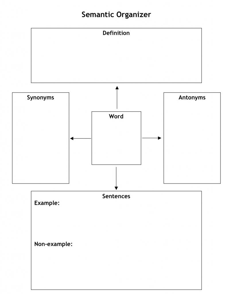 Vocabulary Graphic Organizer: Circle Map | Building Rti pertaining to Vocabulary Maps Printable Free
