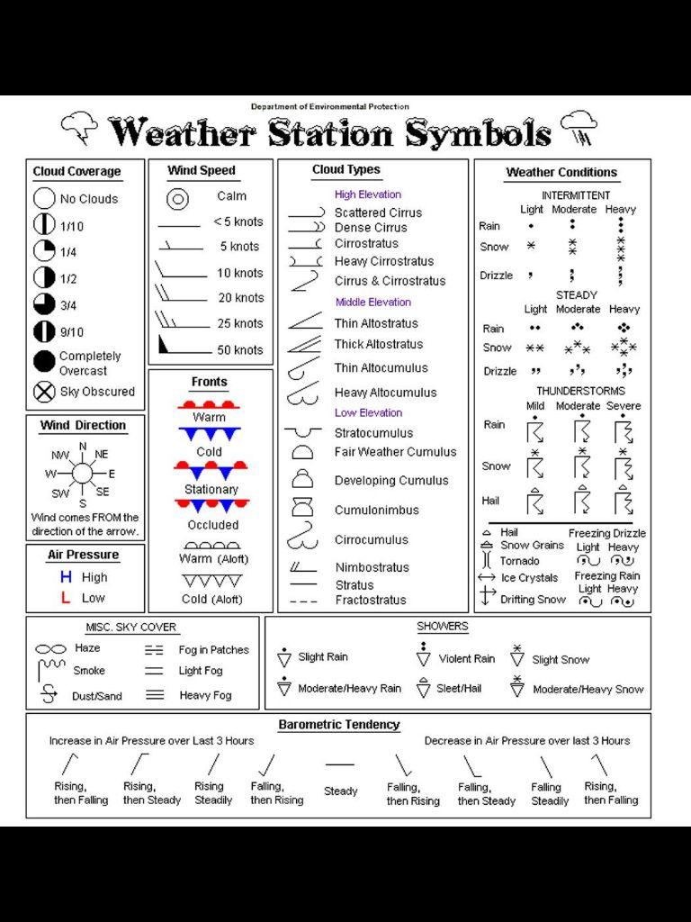 Weather Map Symbols | I Should Know This? | Weather Science in Map Symbols For Kids Printables
